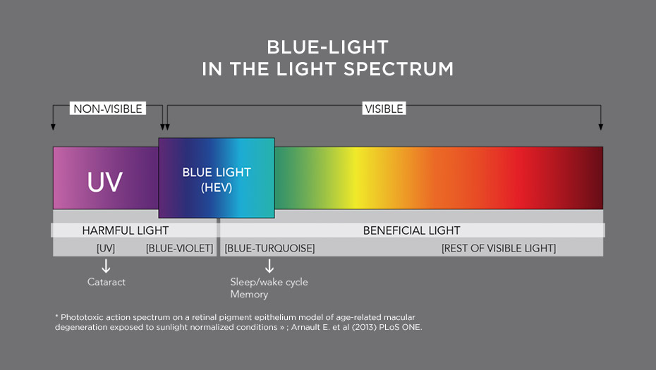Blue-light in the light spectrum
