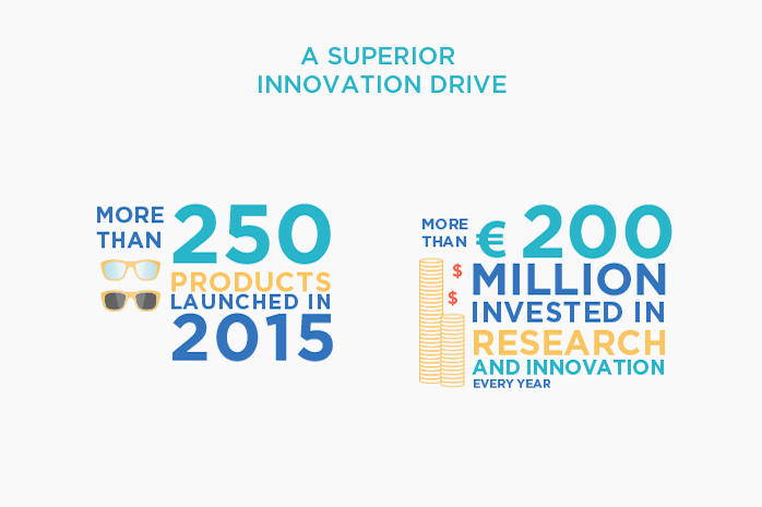 A superior innovation drive