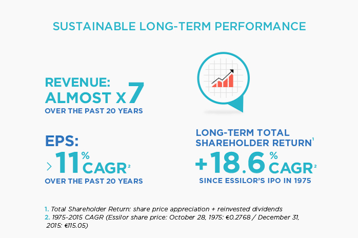 Sustainable long term performance