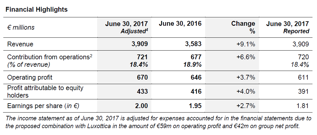 Chart First-Half 2017 Results Financial Highlights