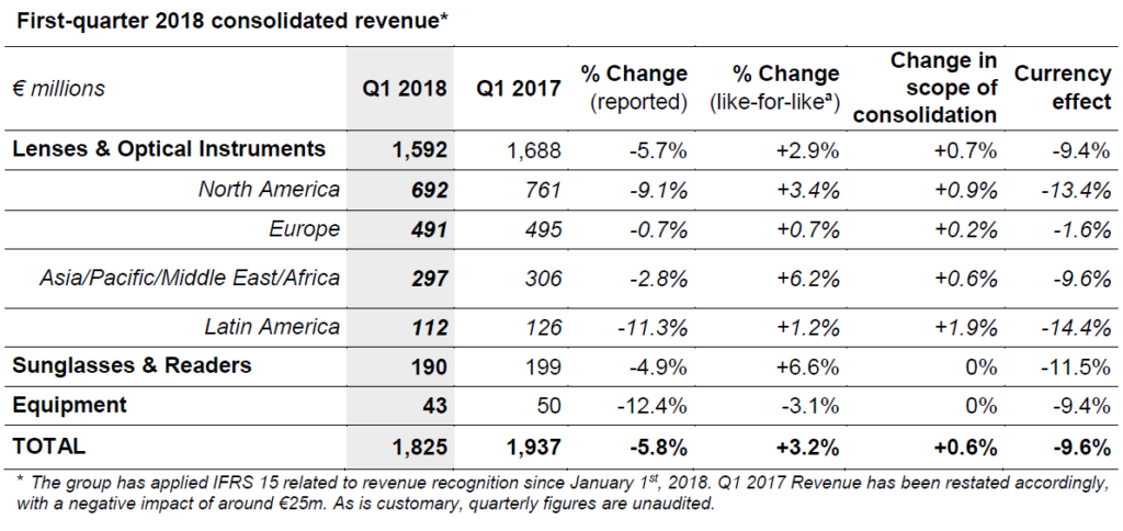 First-quarter 2018 consolidated revenue