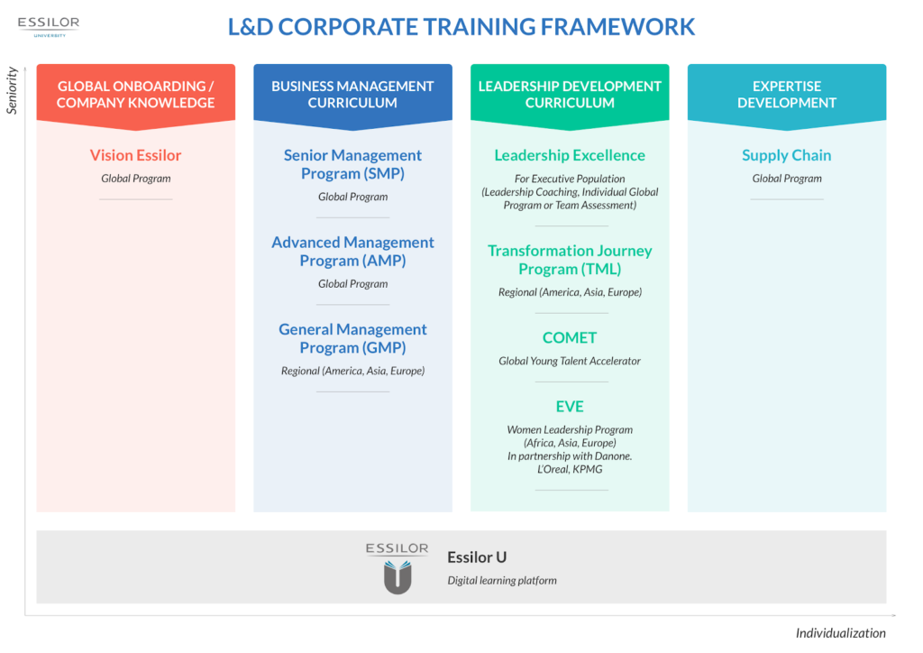L_D_Corporate_training_framework