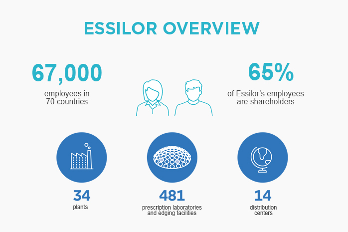 bfd4a9730111 Essilor overview - Essilor Group
